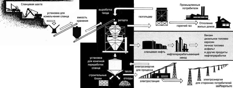 Схема переработки нефтяного