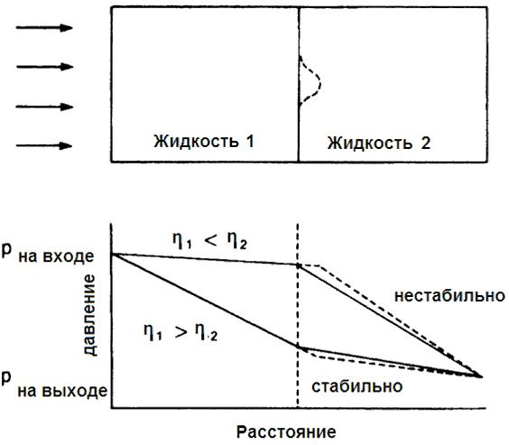 фронт концентрации кислоты в породе
