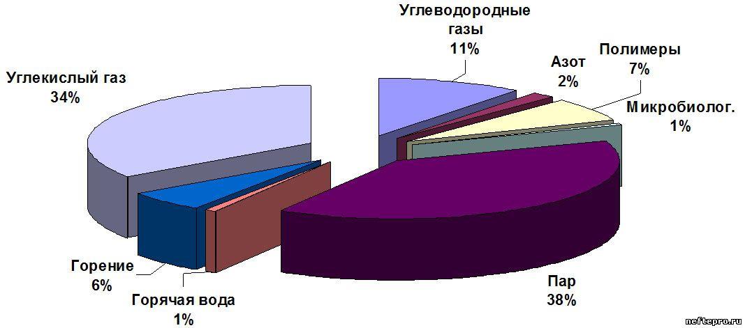 Распределение проектов МУН