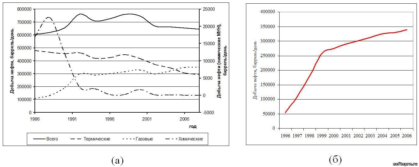 Динамика добычи нефти за счет применения физико-химических МУН