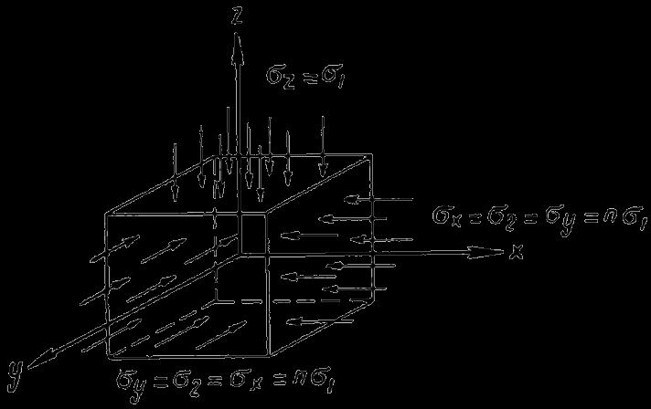 Распределение напряжений в горной породе