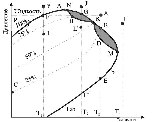 фазовая диаграмма многокомпонентной смеси нефть-газ