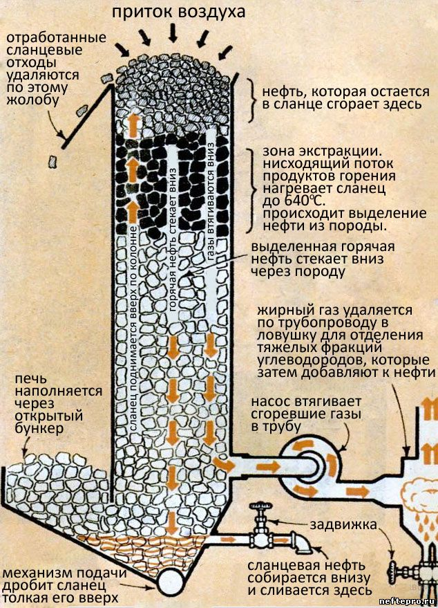схема получения жидкой нефти из горючего сланца